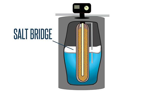 Water Softener Salt Bridge
