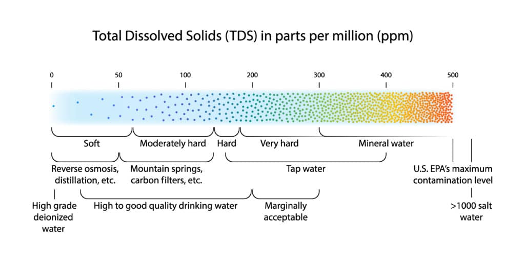 Water hardness scale showing Total Dissolved Solids (TDS) measured in Parts Per Million (PPM)